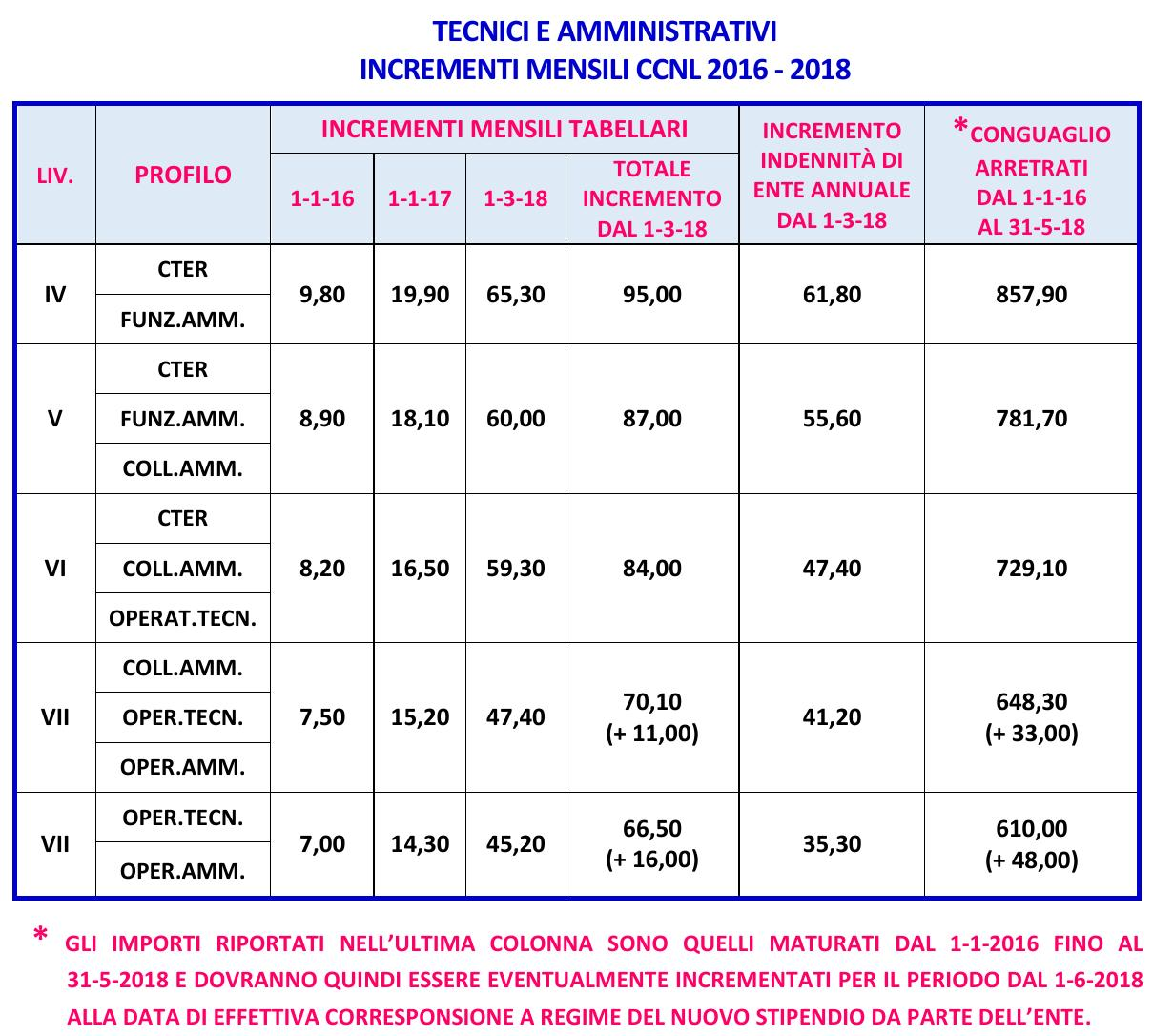 autentico grande qualità varietà larghe 5_com UIL RUA 20-2-2018 - Rinnovo CCNL | blog.imm.cnr.it